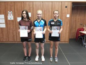 Kreismeisterschaften Mädchen 2015